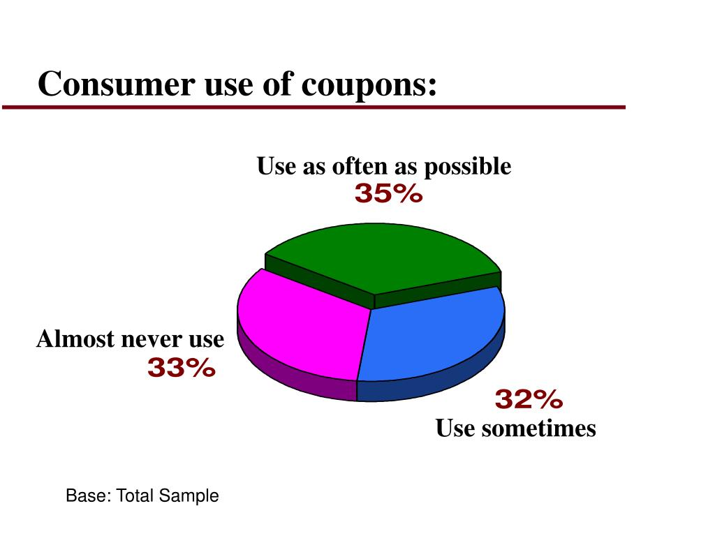 Consumer use of coupons: