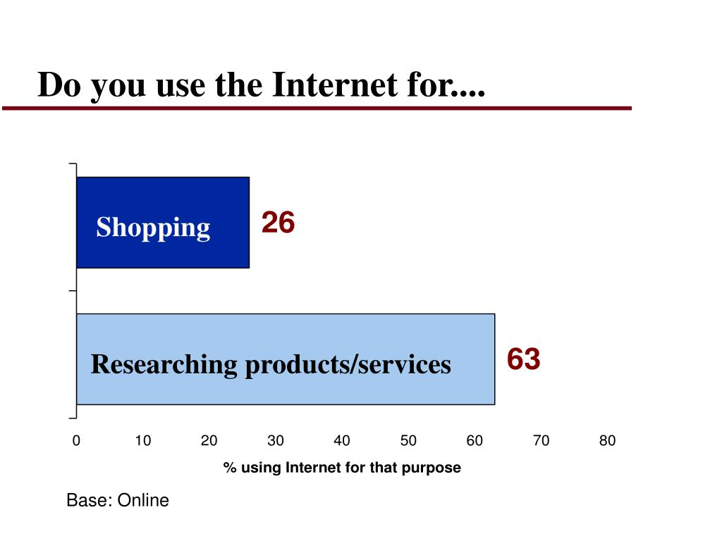 Do you use the Internet for....