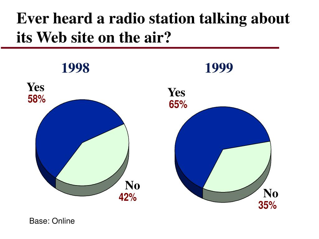 Ever heard a radio station talking about its Web site on the air?