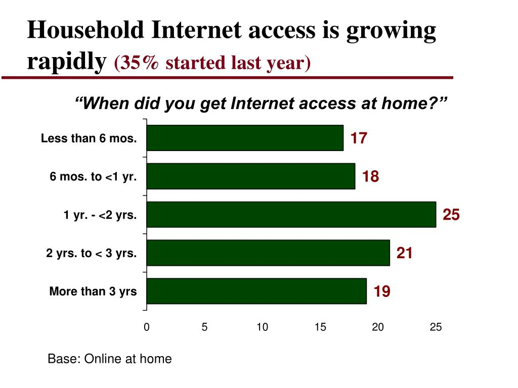 Household Internet access is growing rapidly