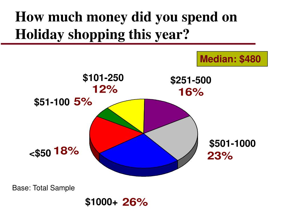 How much money did you spend on Holiday shopping this year?