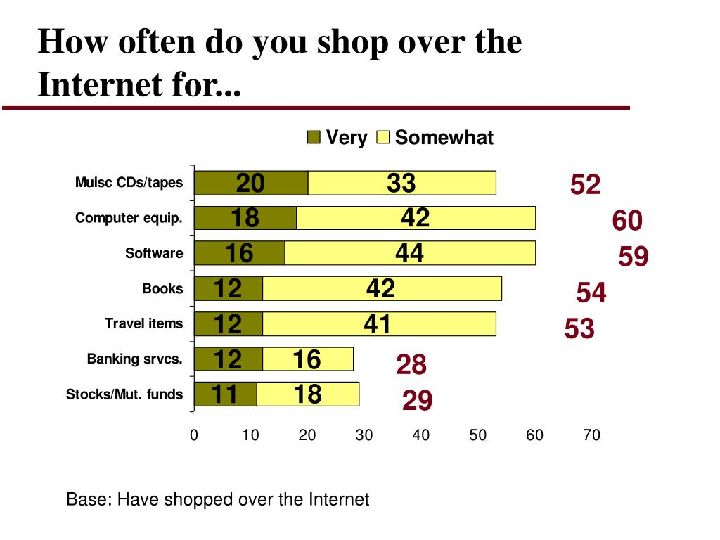 How often do you shop over the Internet for...