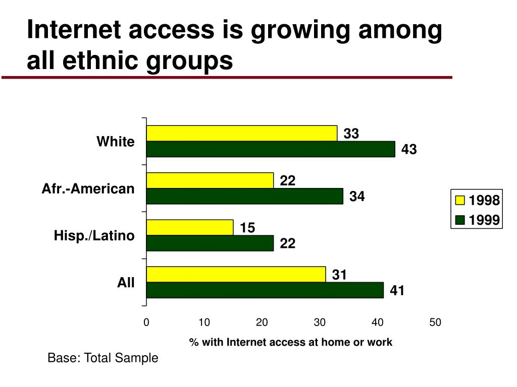 Internet access is growing among all ethnic groups