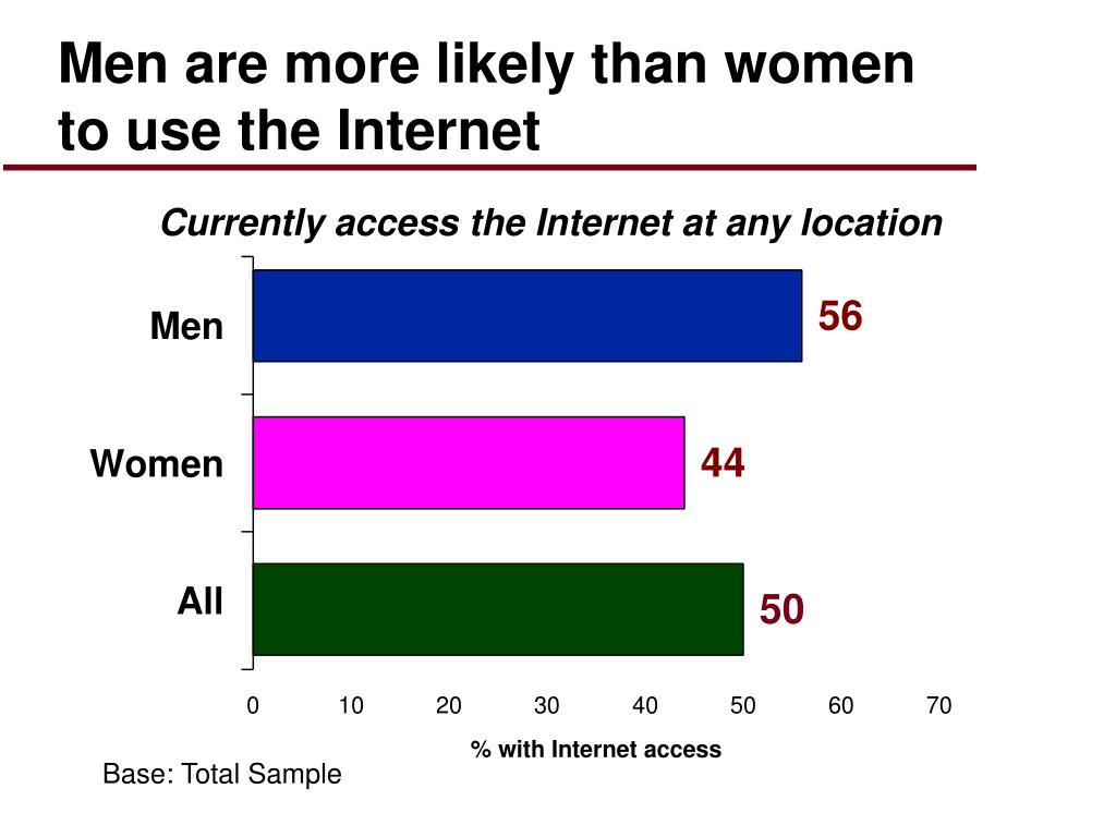 Men are more likely than women to use the Internet