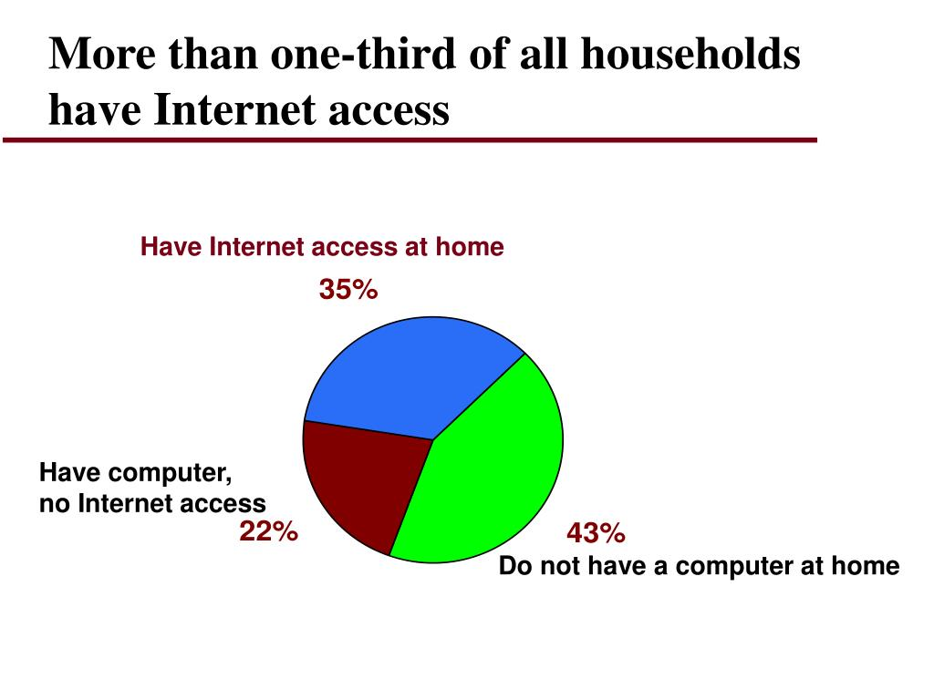 More than one-third of all households have Internet access