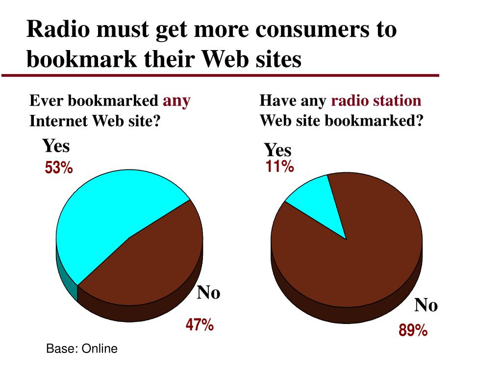 Radio must get more consumers to bookmark their Web sites