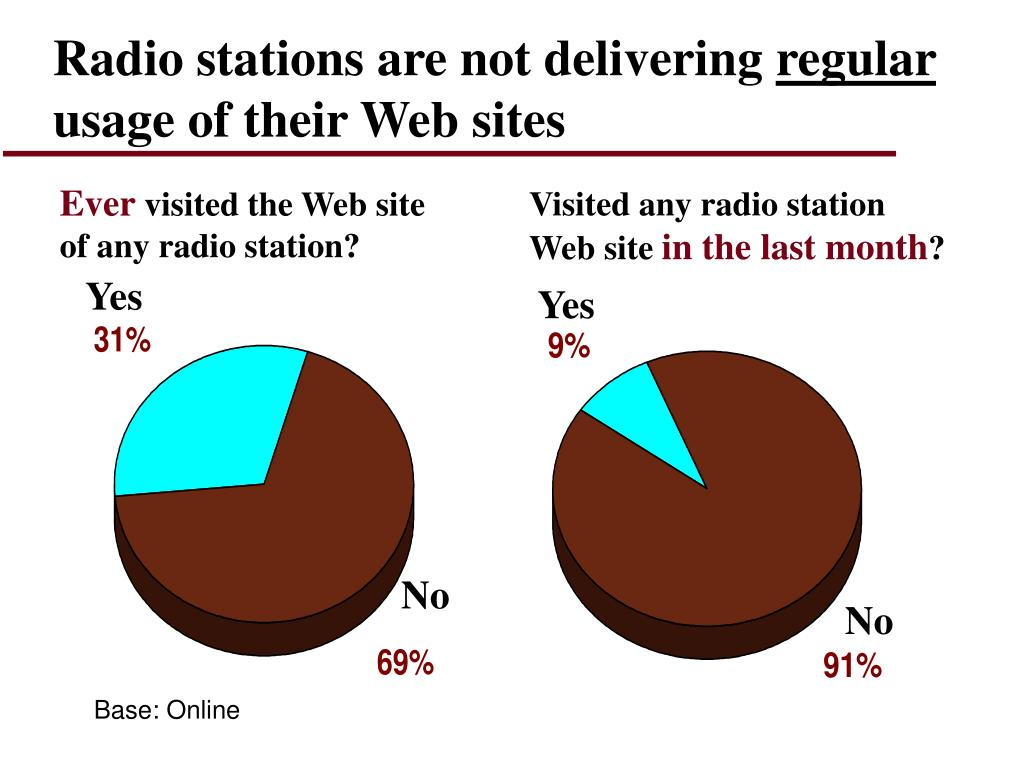 Radio stations are not delivering