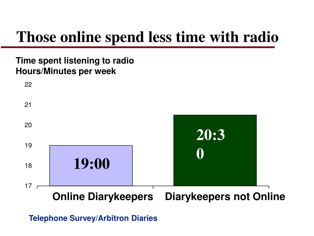 Those online spend less time with radio