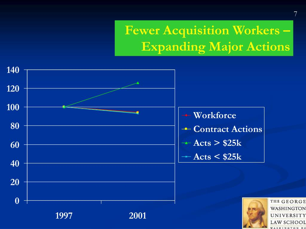 Fewer Acquisition Workers – Expanding Major Actions