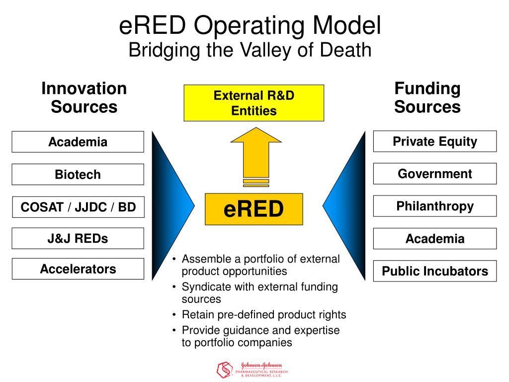 eRED Operating Model