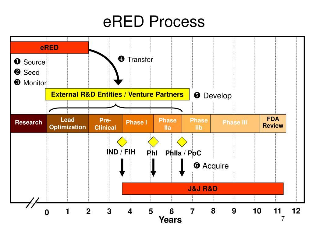 eRED Process