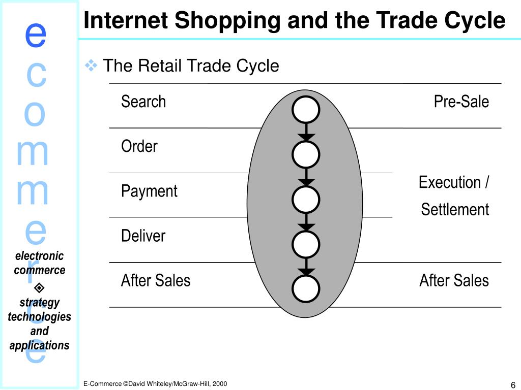 Internet Shopping and the Trade Cycle