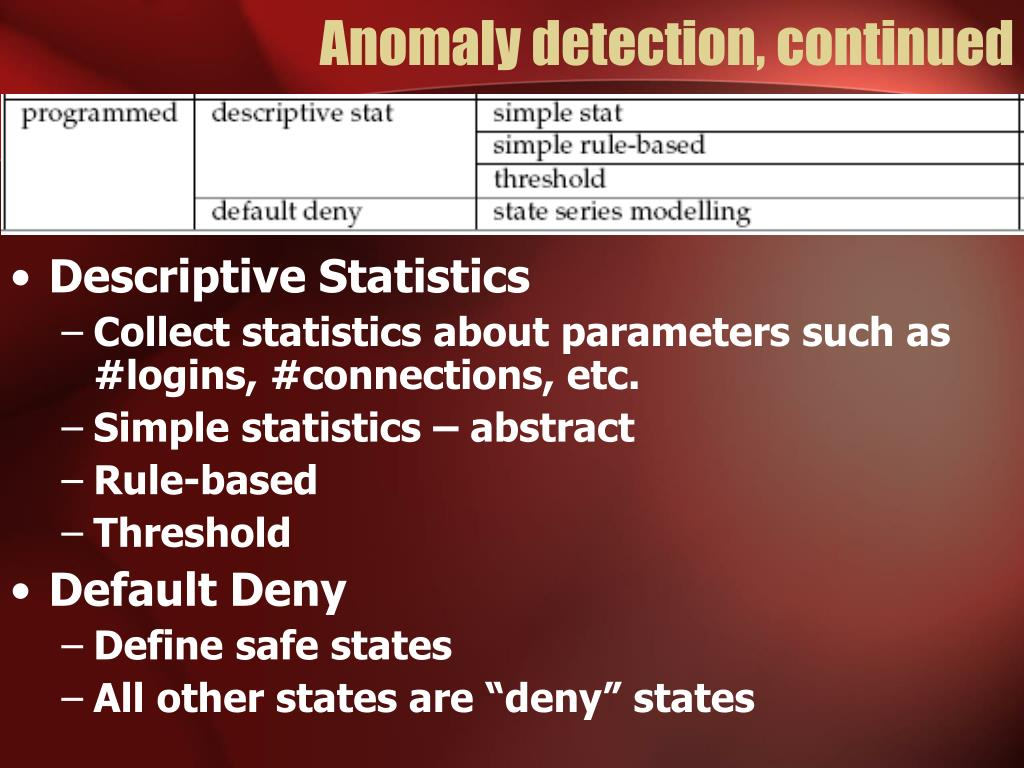 Anomaly detection, continued