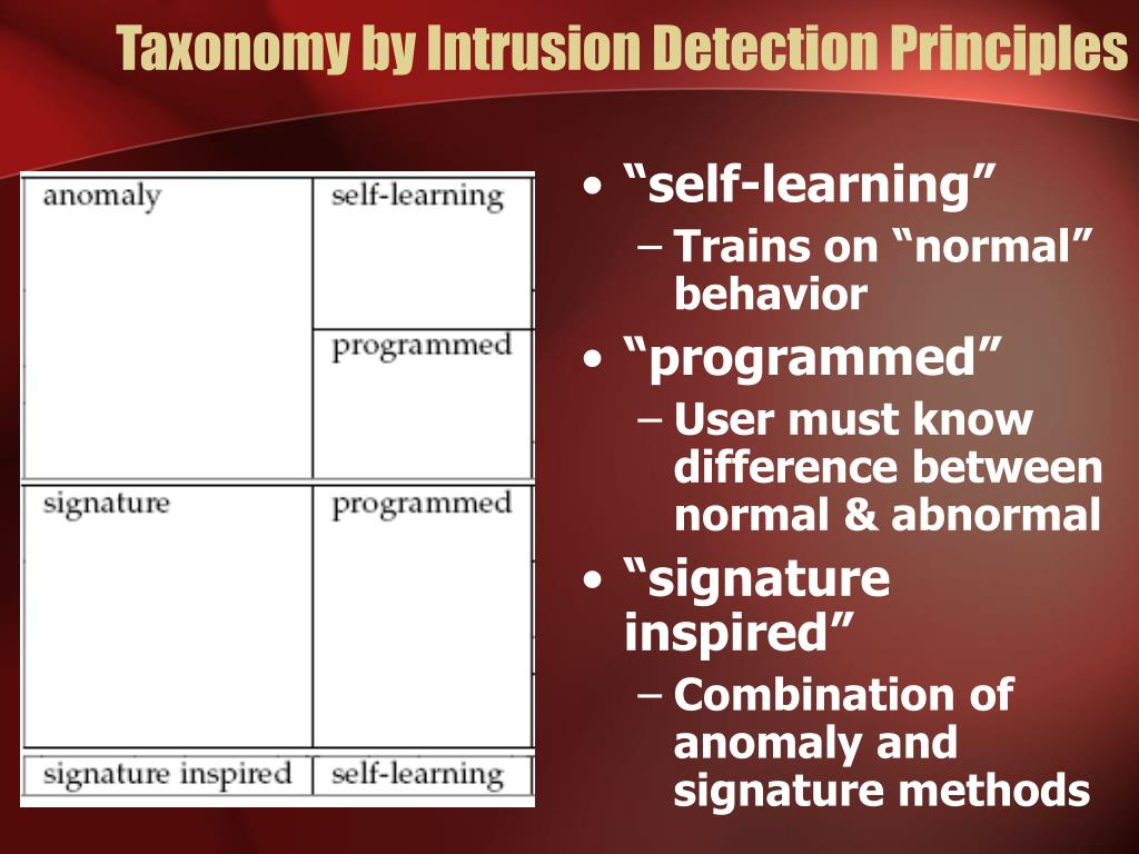 Taxonomy by Intrusion Detection Principles