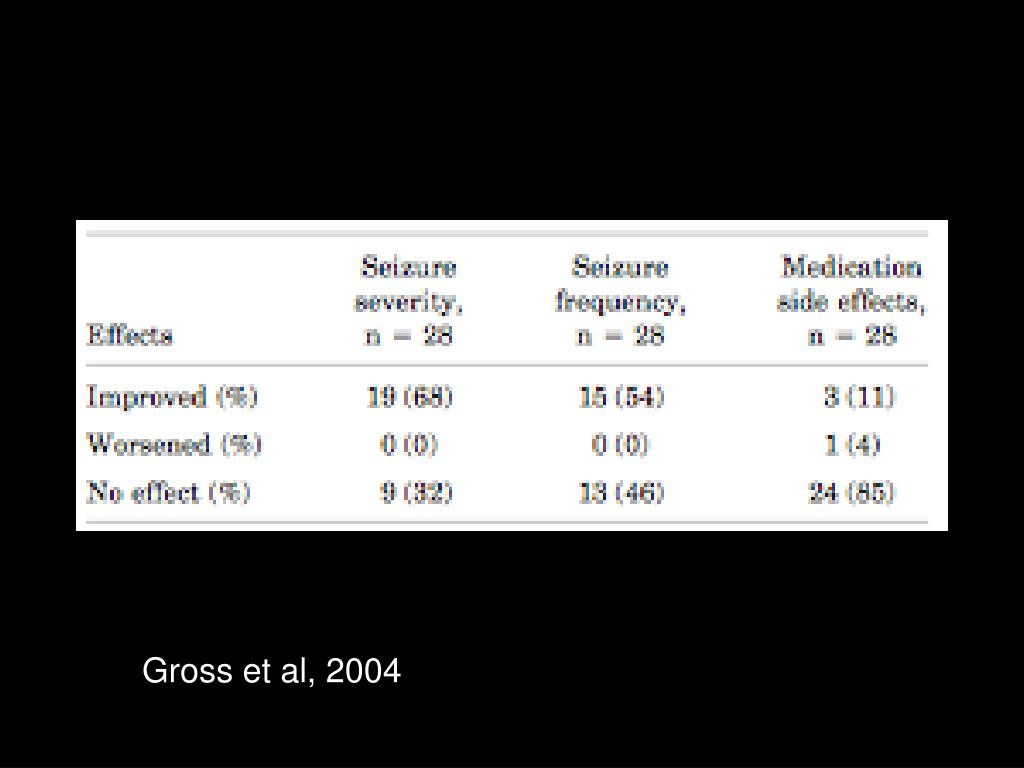 Gross et al, 2004