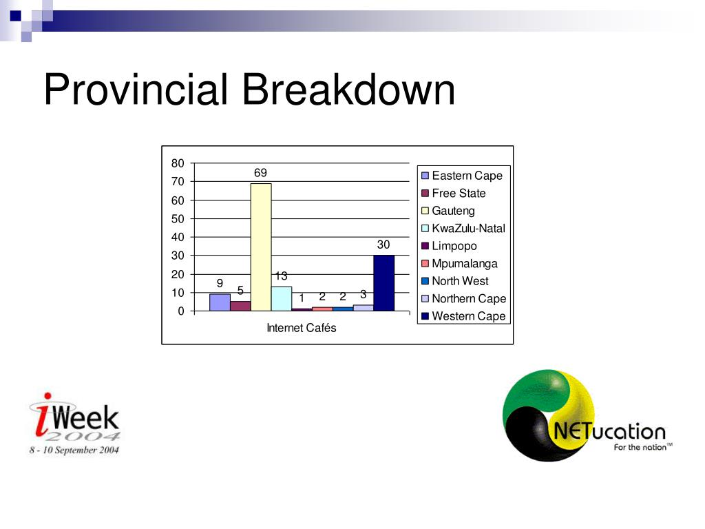 Provincial Breakdown