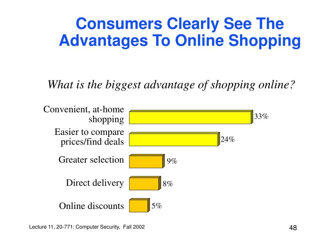 Consumers Clearly See The Advantages To Online Shopping