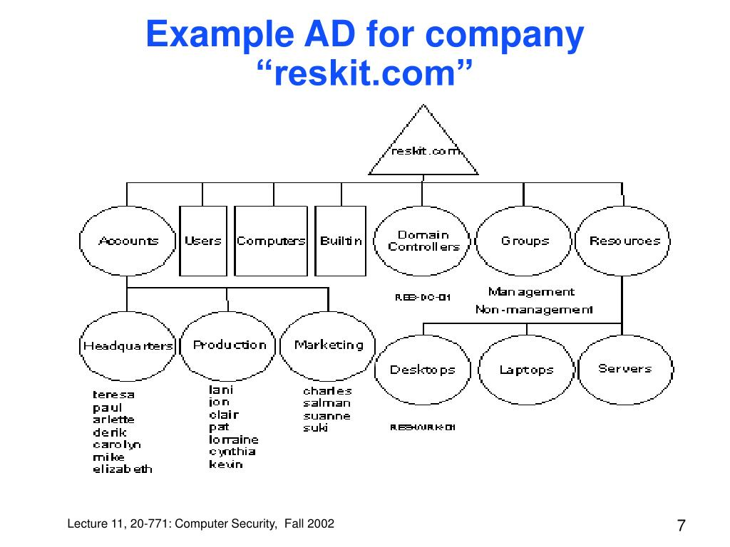 "Example AD for company ""reskit.com"""