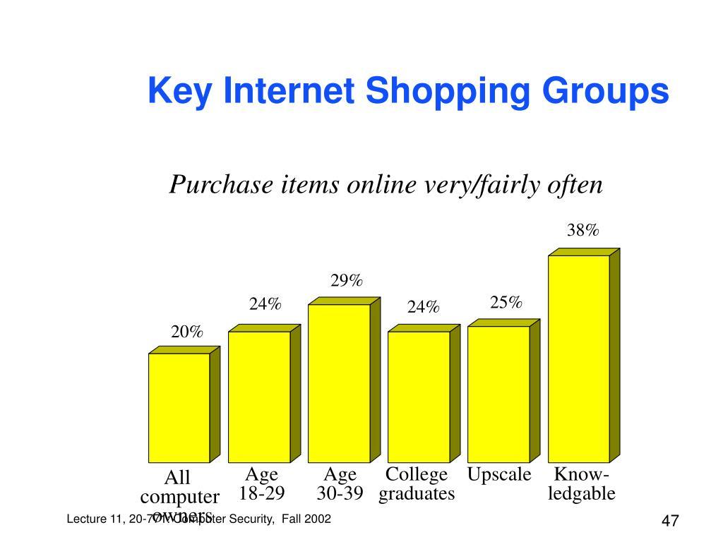 Key Internet Shopping Groups