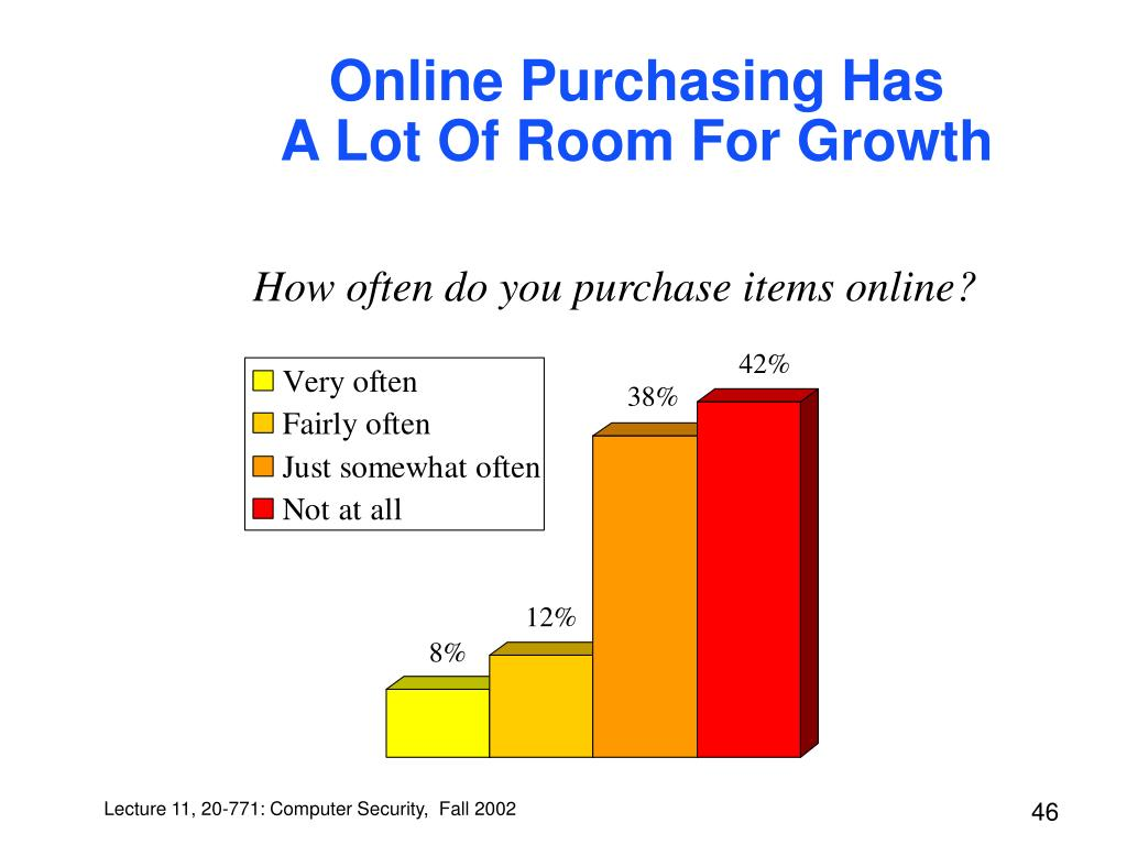 Online Purchasing Has
