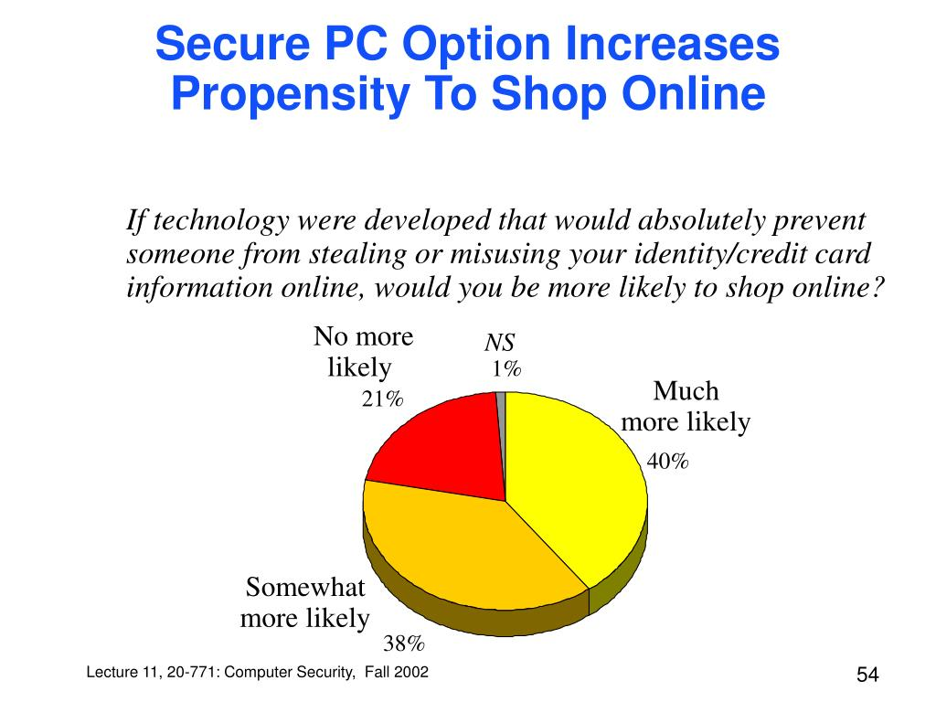 Secure PC Option Increases Propensity To Shop Online