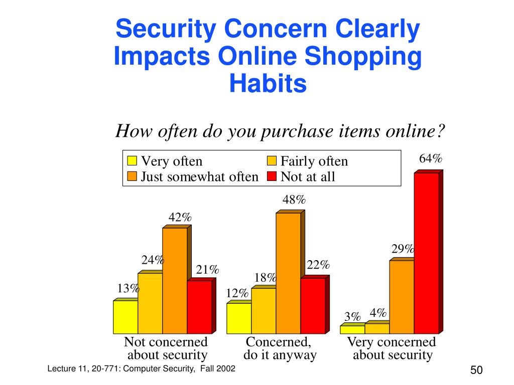 Security Concern Clearly Impacts Online Shopping Habits