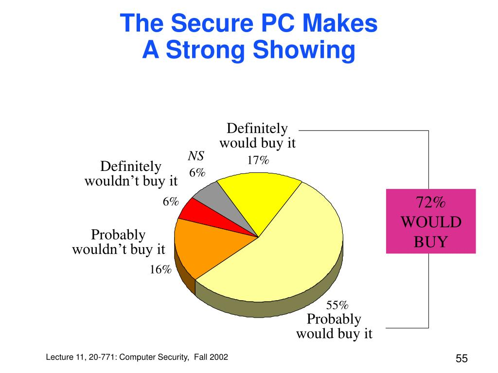The Secure PC Makes