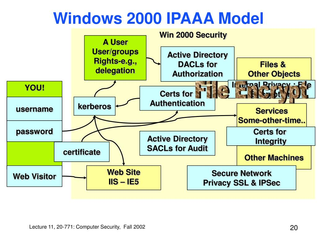 Win 2000 Security