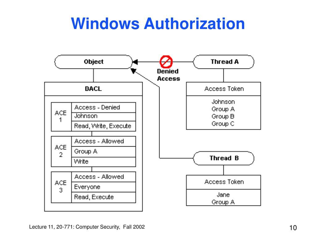 Windows Authorization