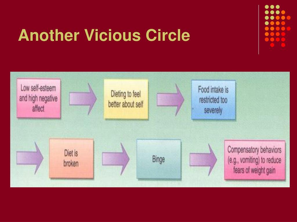 Another Vicious Circle