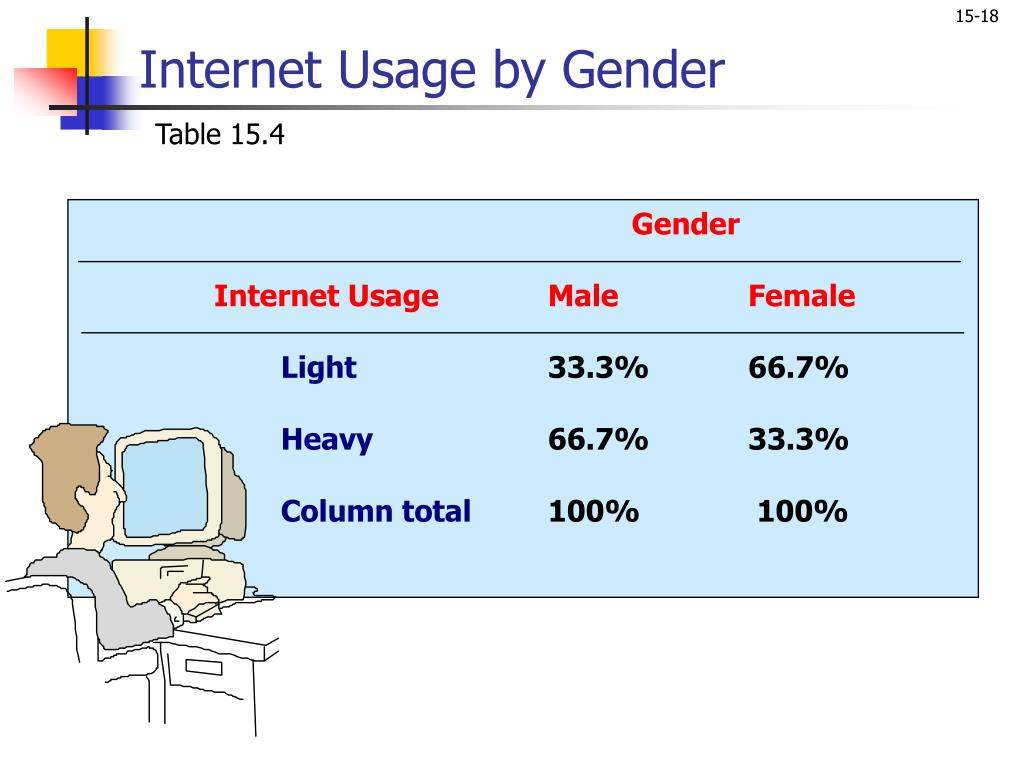 Internet Usage by Gender
