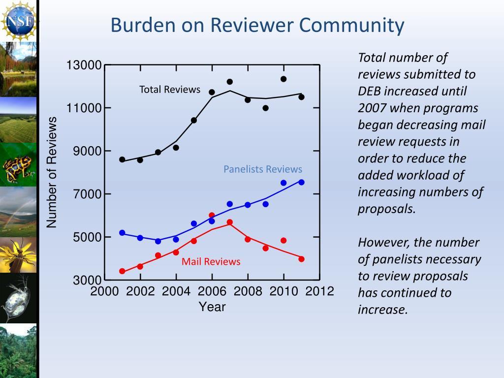 Burden on Reviewer Community