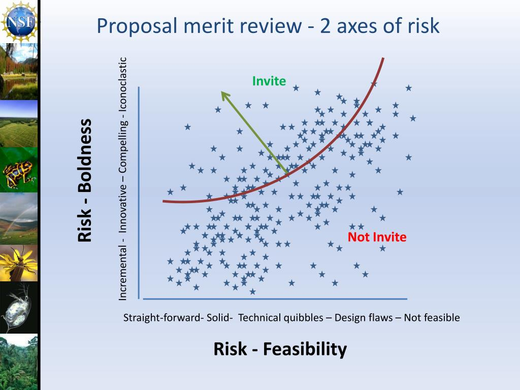 Proposal merit review - 2 axes of risk
