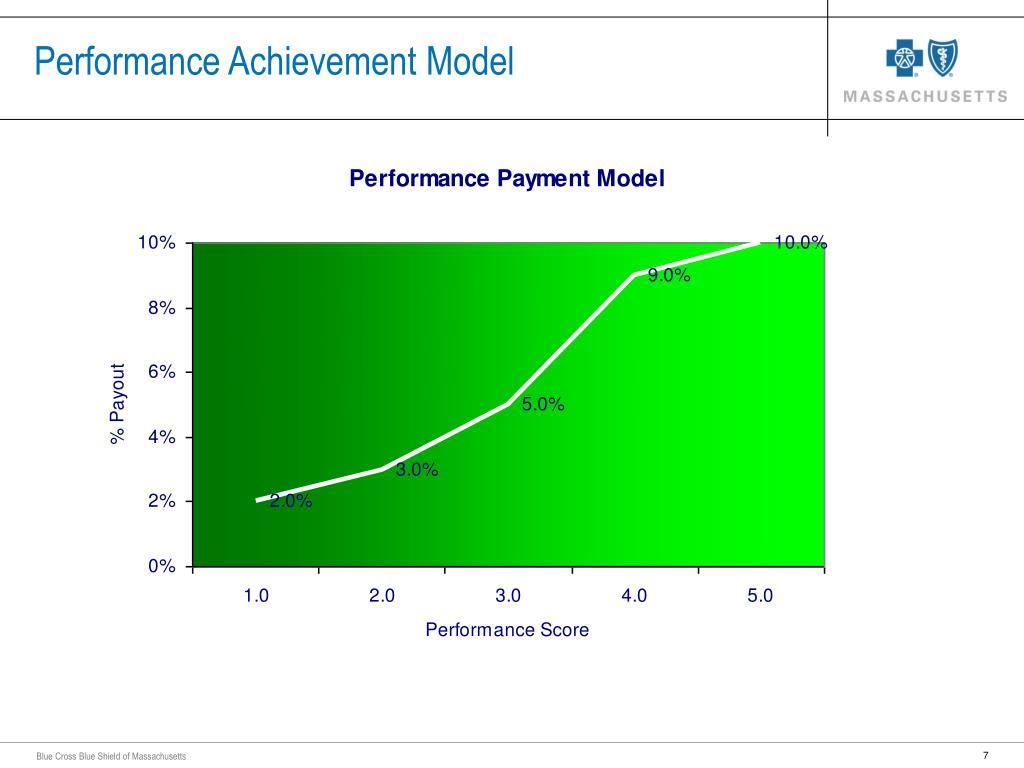 Performance Achievement Model