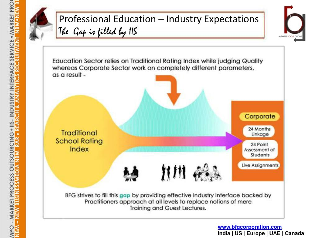 Professional Education – Industry Expectations
