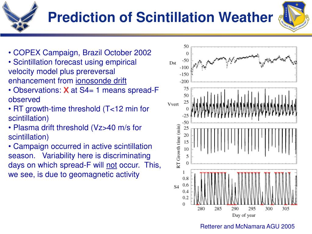 Prediction of Scintillation Weather