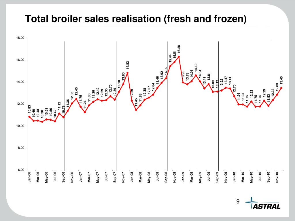 Total broiler sales realisation (fresh and frozen)