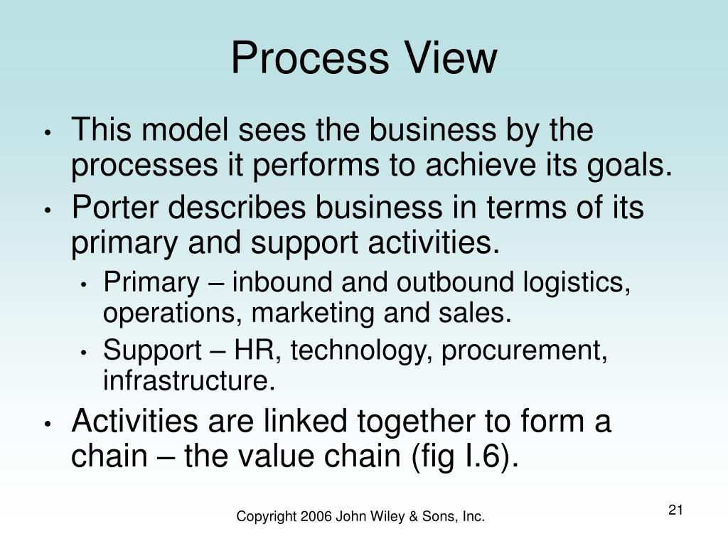 Process View