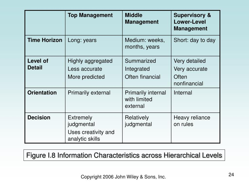 Figure I.8 Information Characteristics across Hierarchical Levels