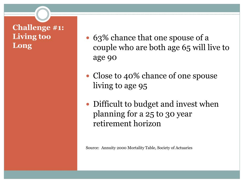 63% chance that one spouse of a couple who are both age 65 will live to age 90