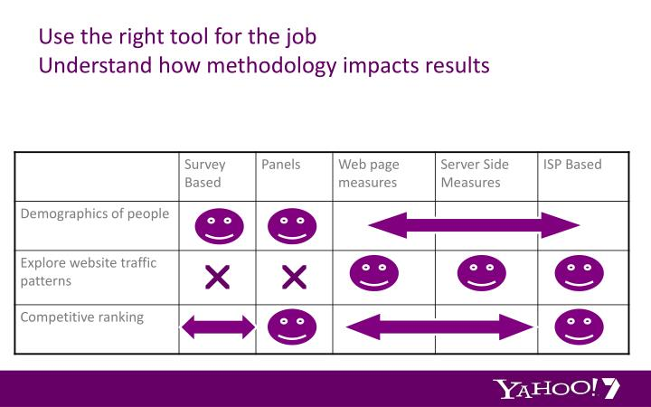 Use the right tool for the job understand how methodology impacts results