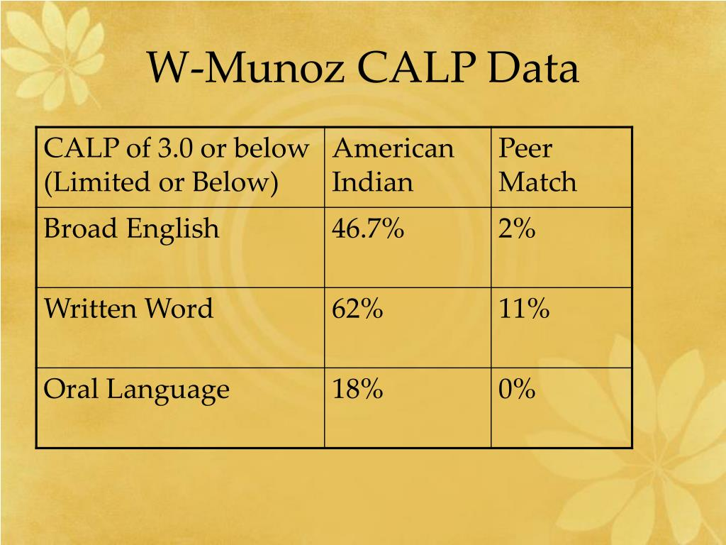 W-Munoz CALP Data