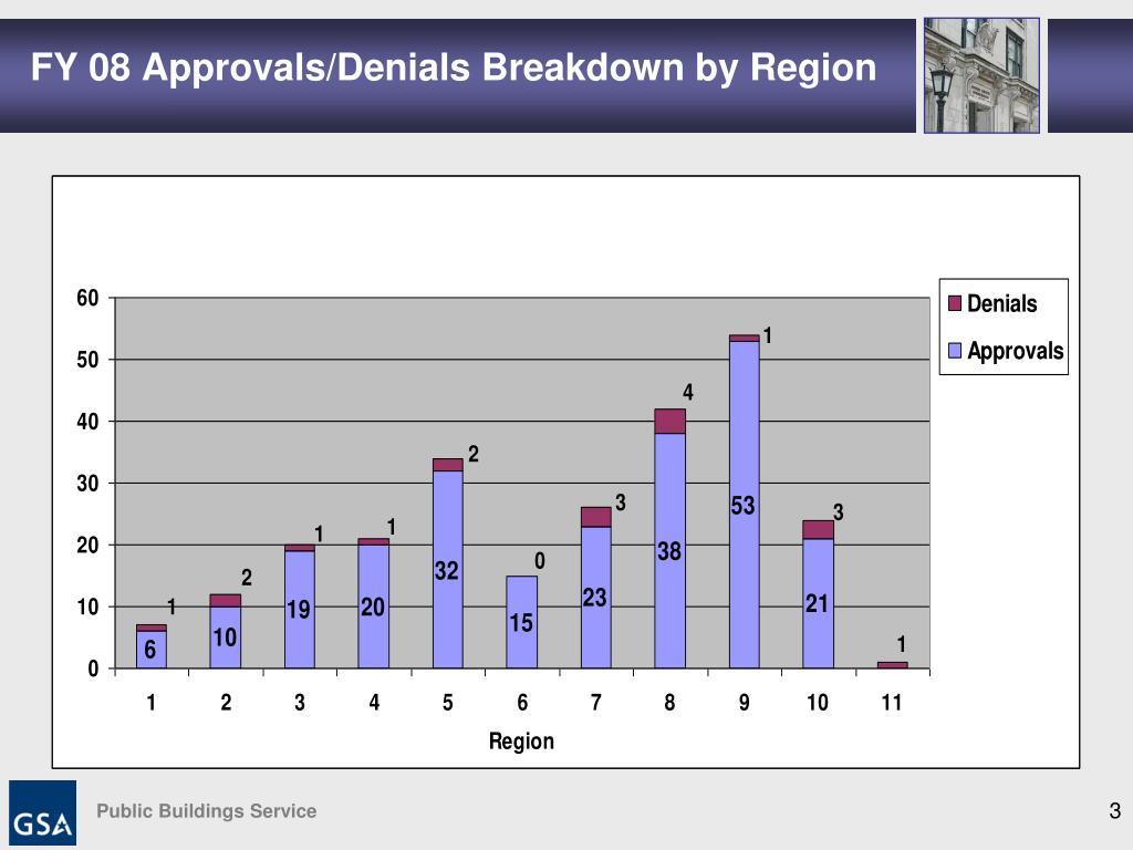 FY 08 Approvals/Denials Breakdown by Region