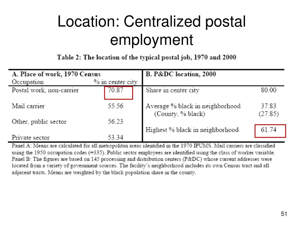 Location: Centralized postal employment