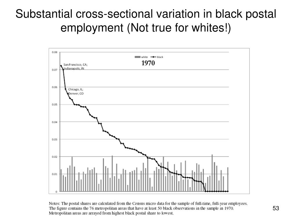 Substantial cross-sectional variation in black postal employment (Not true for whites!)