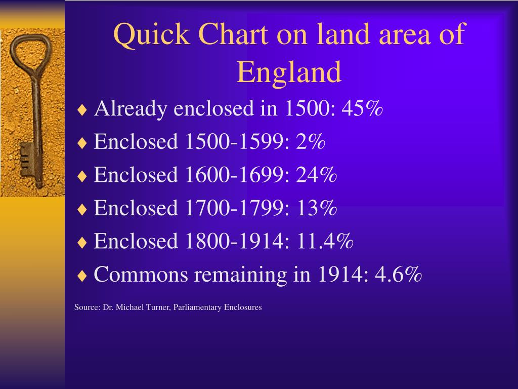 Quick Chart on land area of England
