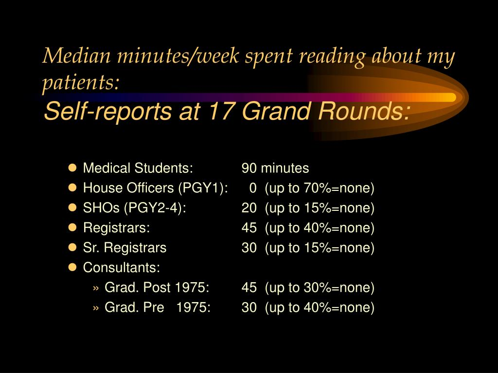 Median minutes/week spent reading about my patients: