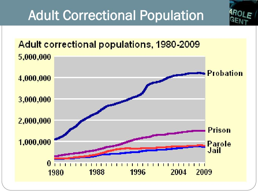 Adult Correctional Population