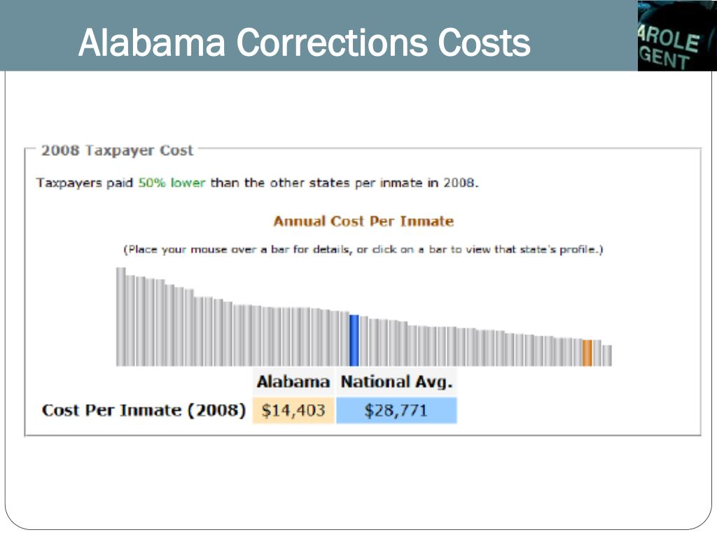 Alabama Corrections Costs