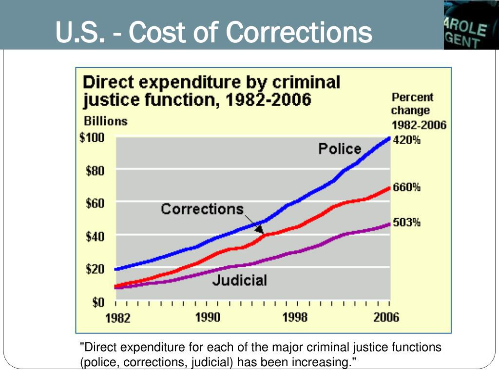 U.S. - Cost of Corrections